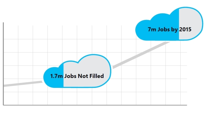 Empleos TI Cloud