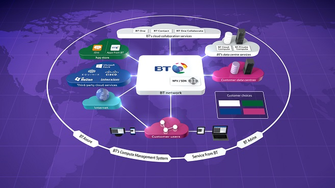 cloud of clouds de BT