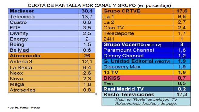 Más de 6 millones de españoles pagan por ver la televisión