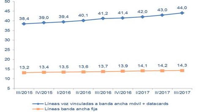 La fibra alcanzó los 6,1 M de líneas en septiembre de 2017 superando por primera vez al de xDSL