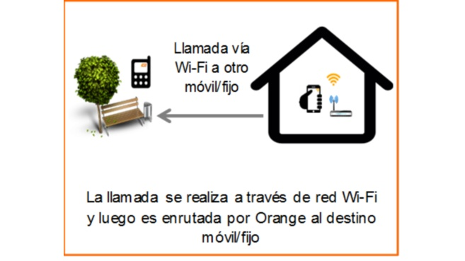 Orange llamadas wifi